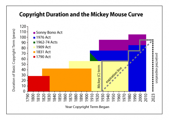 The Mickey Mouse Curve copyright extension