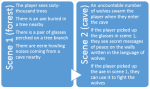 example of a diagram, with descriptions of two scenes of gameplay